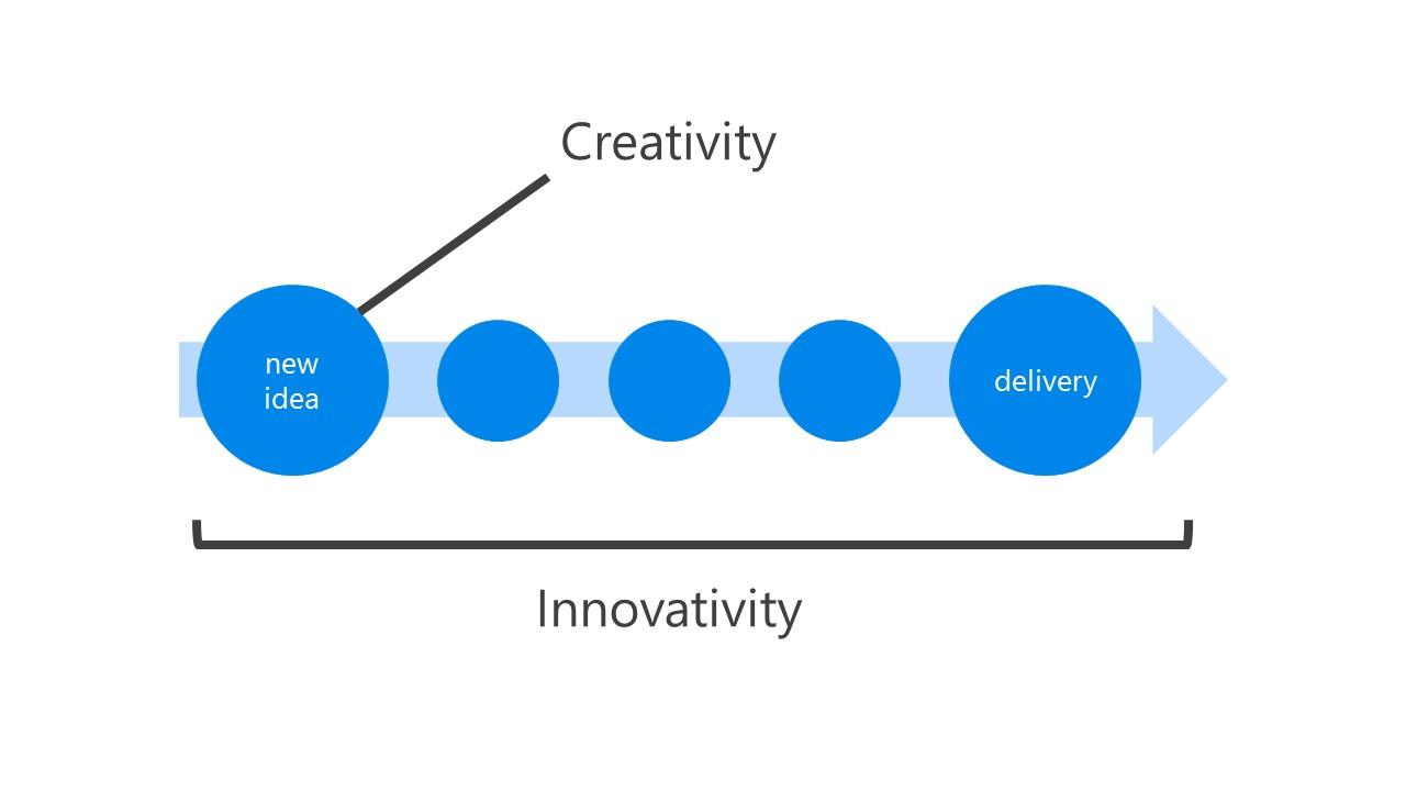 innovativity